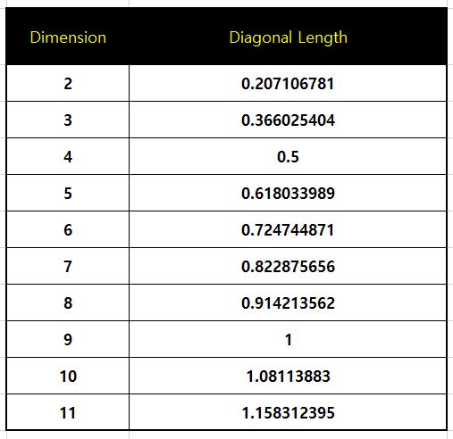 diameter untuk dimensi N